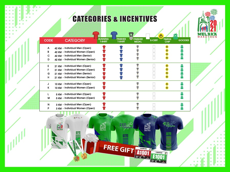 Categories & Incentive