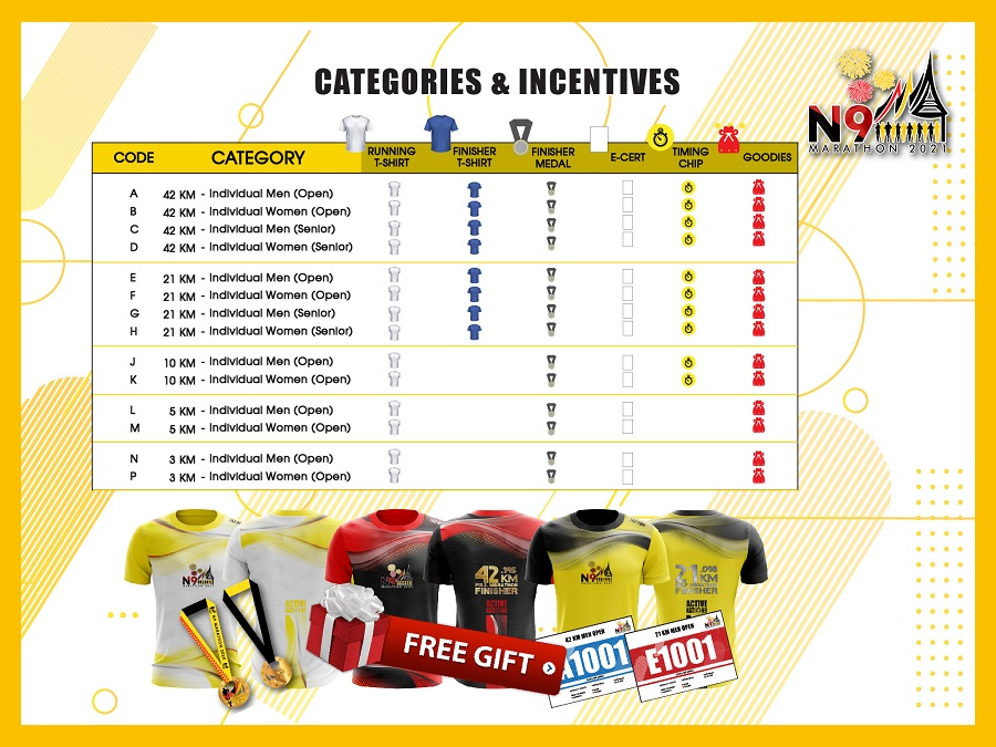 Categories & Incentives