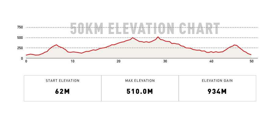 50KM Elevation Chart