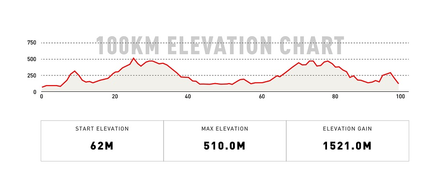 100KM Elevation Chart