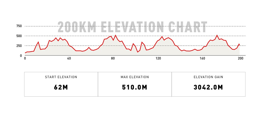 200KM Elevation Chart