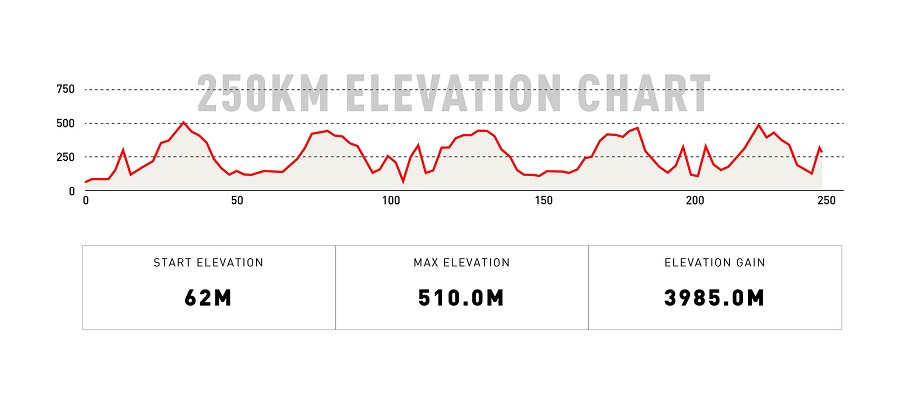 250KM Elevation Chart